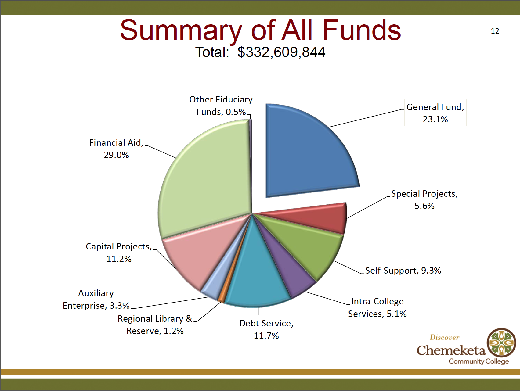 This chart, breaking down the operation funds needed to fund Chemeketa, was presented to faculty members.